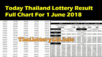 Today Thailand Lottery Result Full Chart For 1 June 2018