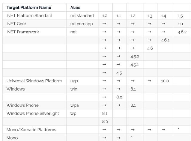 .Net Core , .Net Standart ve .Net Framework Farkı