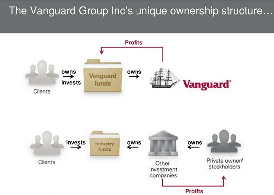 estructura-vanguard
