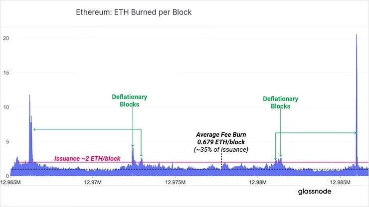 Объем сжигаемых ETH 2