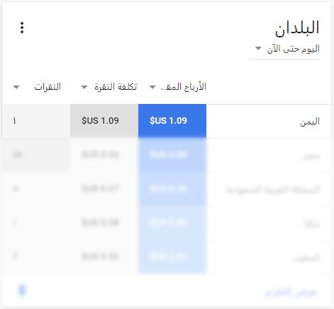 كيفية زيادة ارباح ادسنس 500% باستهداف الدول العربية وبدون زوار (تحقيق المليون)