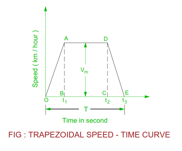 trapezoidal-speed-time-curve.png