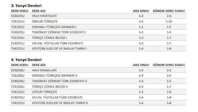 AÖF, Türk Dili ve Edebiyatı - 2015-2016 Sorumluluk Üniteleri 2. Sınıf