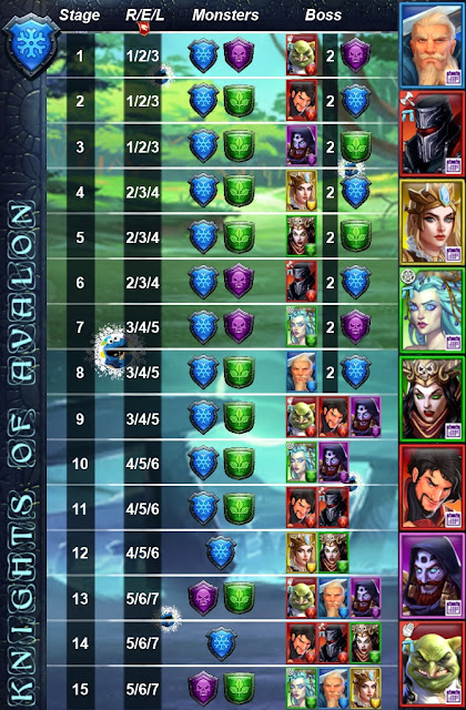 Knights of Avalon Event Stage Guide