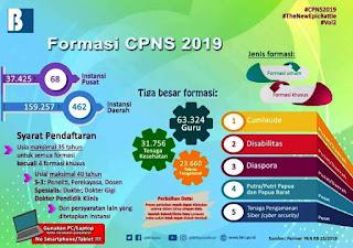 Info Formasi Jabatan CPNS 2019