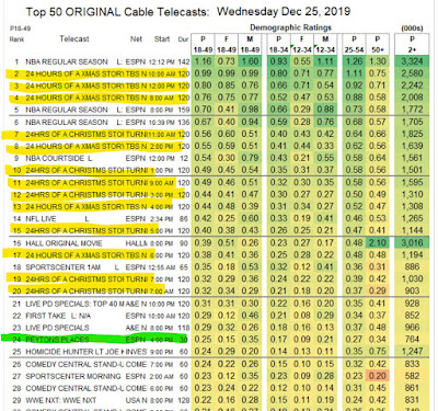 Christmas Day Cable Ratings 2019