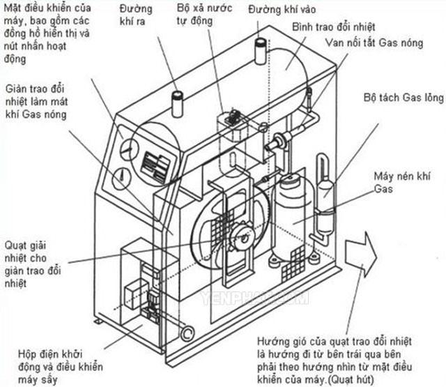 Hướng dẫn vận hành máy sấy khí hiệu quả