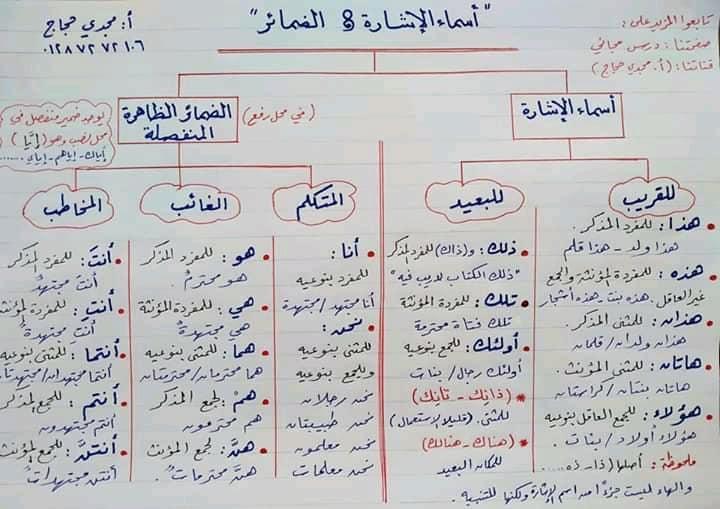 كل القواعد التي يحتاجها الطالب من الابتدائية حتى الثانوية