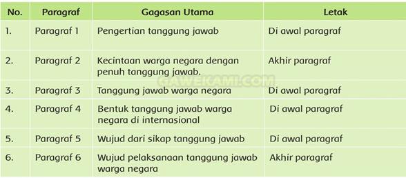 Kunci Jawaban Tematik Kelas 6 Tema 6 Subtema 3 Halaman 155-156