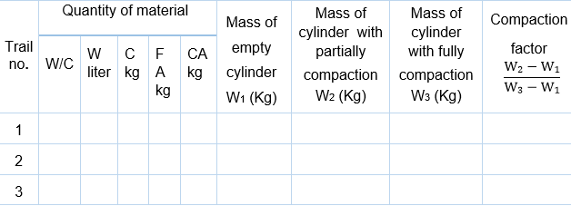 Workability of Concrete by Compaction Factor Test Lab Report