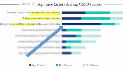 CMO Success