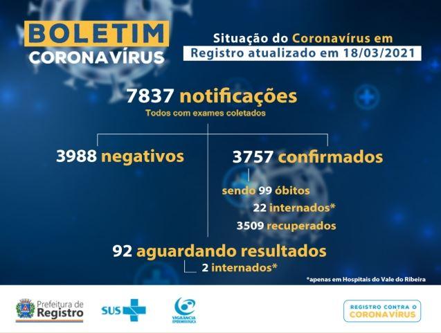 Registro-SP confirma mais três novos óbitos e soma 99 mortes por Coronavirus - Covid-19