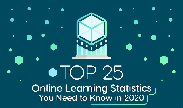 Top 25 Online Learning Statistics You Need to Know in 2020 #infographic
