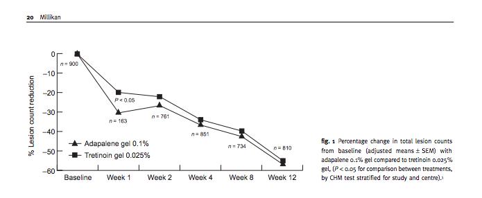 """Nguồn: Millikan LE. """"Các thử nghiệm lâm sàng tổng thể về adapalene trong điều trị mụn trứng cá."""" ( 4 )"""