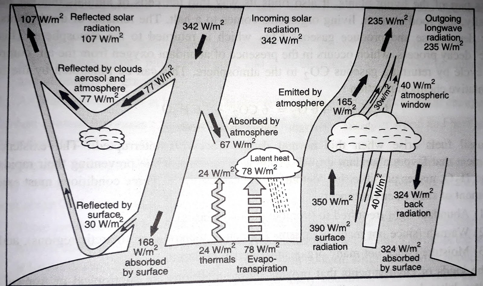 Energy Flow Diagram To The Earth