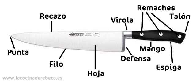 Partes de un cuchillo