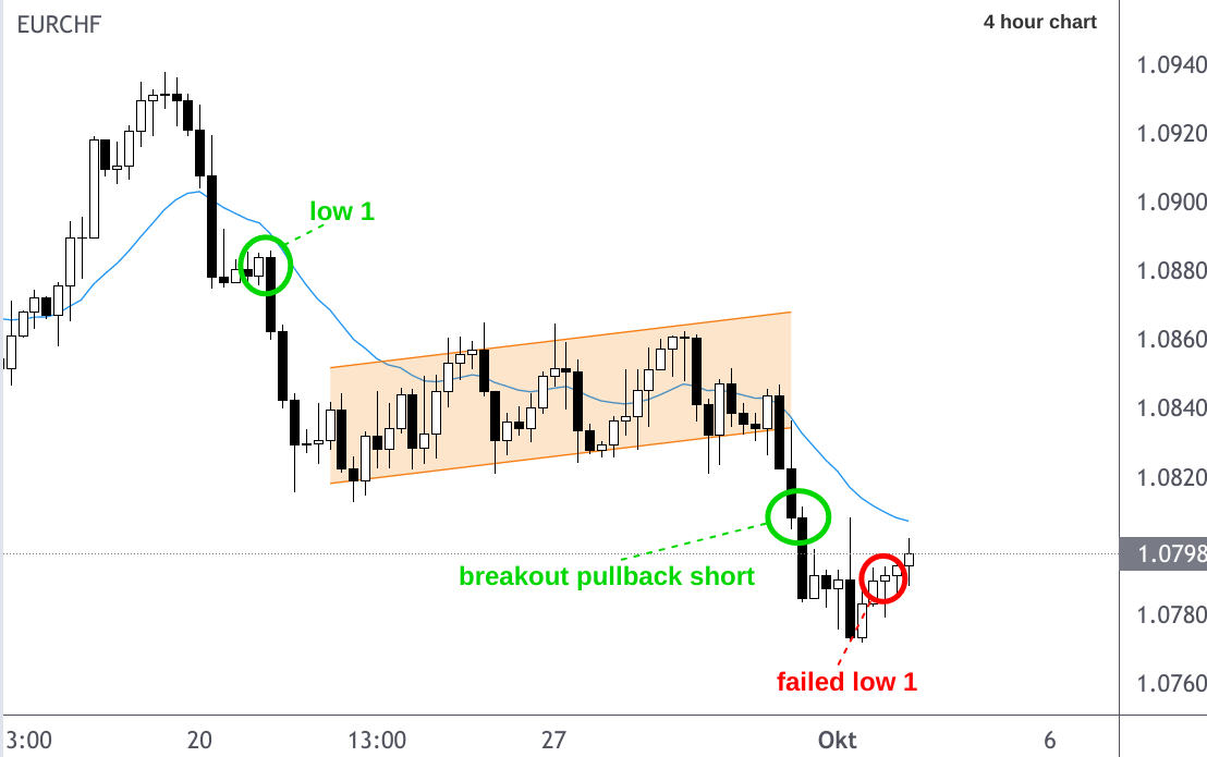 EUR/CHF candlestick 4 hour chart analysis forecast