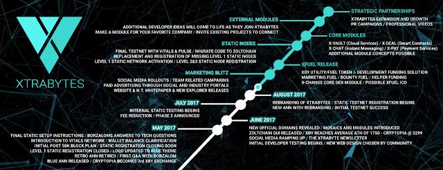 XtraBytes (XBY) ra đời - các Cryptocurrencies hàng đầu đã lỗi thời! 3