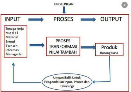 Perencanaan Proses Produksi Meliputi Berikut Kecuali