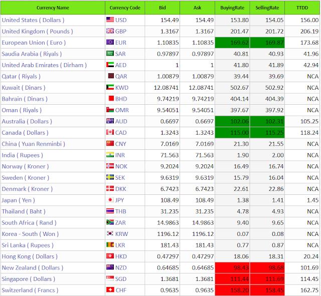Pakistan Mean Ajj Dollar and tamam Currencies k khared our Farrakhan ka Rate