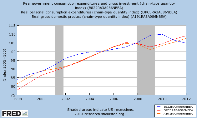 NAKED KEYNESIANISM: The economy is performing well; good