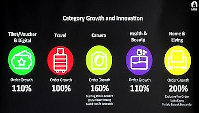 Pertumbuhan Kategori dan Inovasi