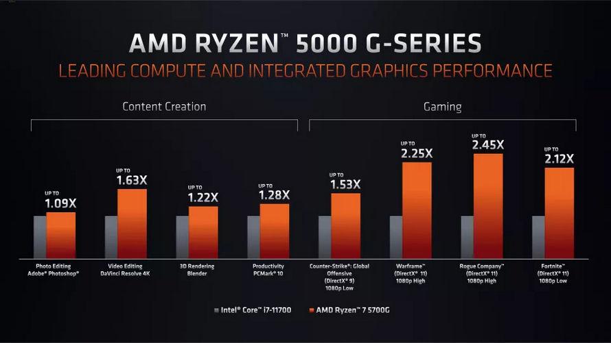 AMD Ryzen 5000G performansı