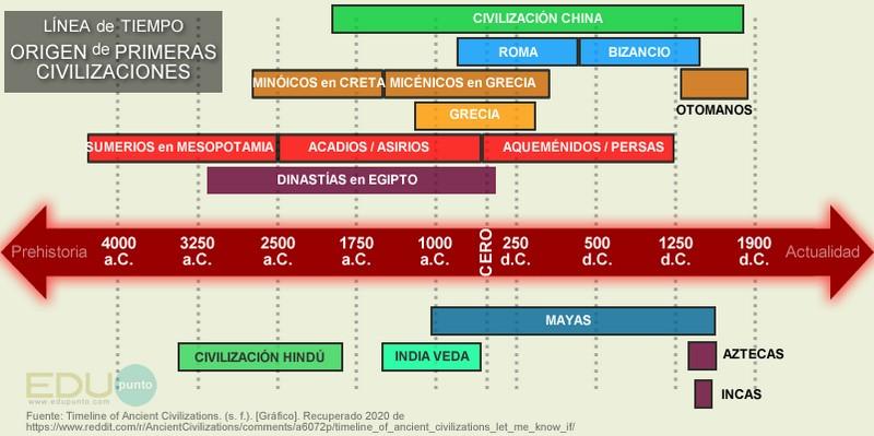 linea de tiempo civilizaciones