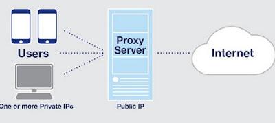 Proxy siti bloccati