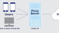 Migliori proxy e programmi per andare su siti oscurati