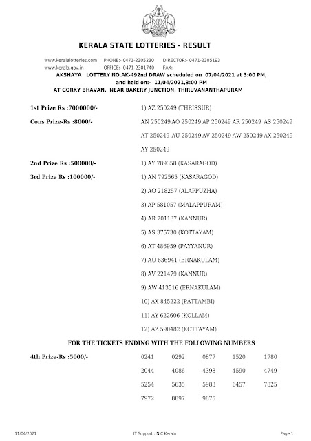 Off. Kerala Lottery Result 07.4.2021 Out, Akshaya AK 492 Winners List
