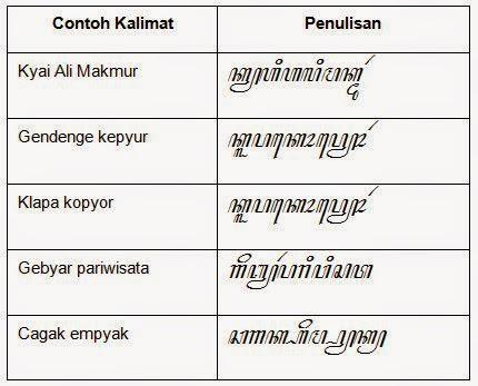 Belajar Menulis Aksara Carakan Cirebon Indramayu Manggunakan