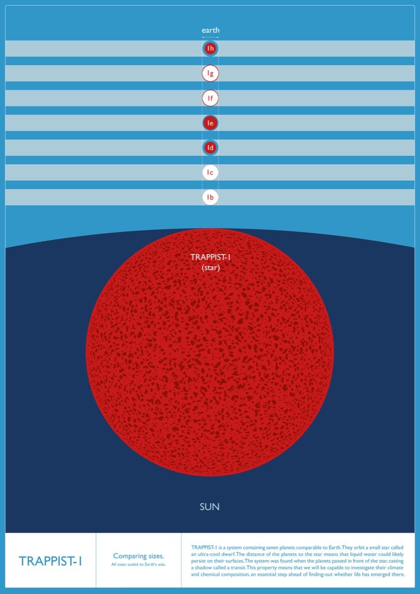 So sánh tương quan kích thước của sao TRAPPIST-1 với Mặt Trời (nền xanh đậm) và của các hành tinh trong hệ TRAPPIST-1 với Trái Đất. Hình ảnh: IoA/Amanda Smith.