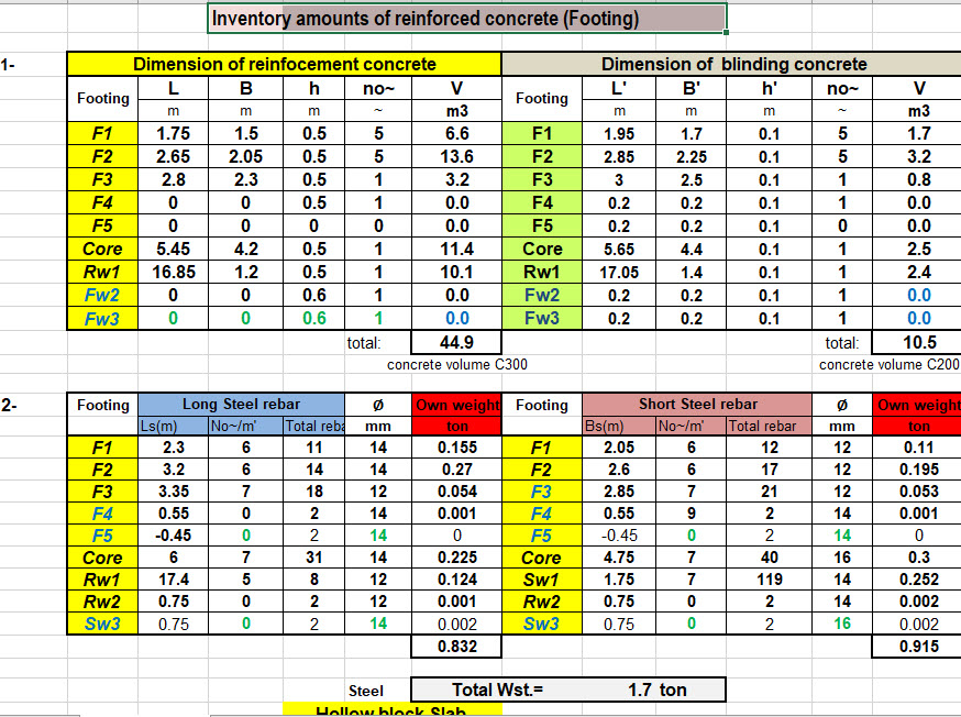 concrete pour card template - excel sheet to calculate concrete quantities engineering