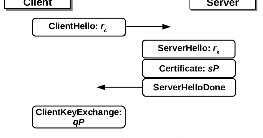 On Web-Security and -Insecurity: Practical Invalid Curve Attacks