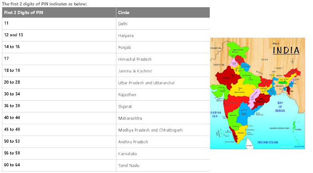 Country pin code of India