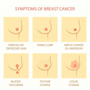 symptoms of boobs cancer