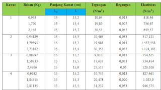 Tabel 1. Hasil Percobaan I