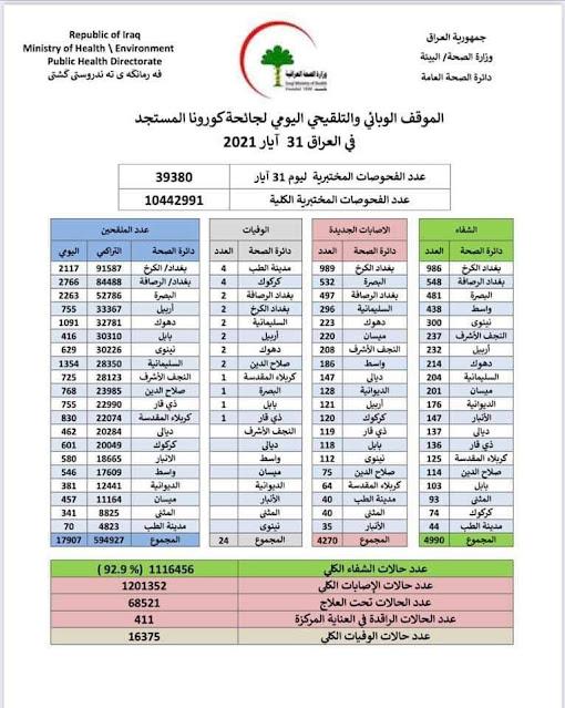 الموقف الوبائي والتلقيحي اليومي لجائحة كورونا في العراق ليوم الاثنين الموافق 31 ايار 2021