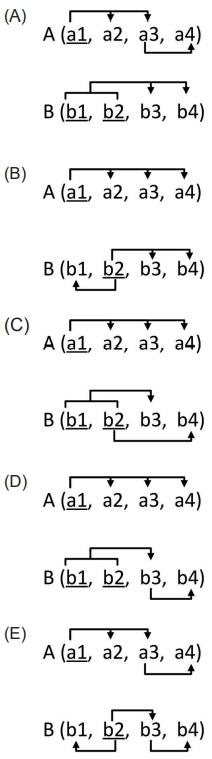 Na descrição de esquemas de banco de dados relacionais, a notação A → B indica que B depende funcionalmente de A (ou que A determina B).