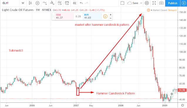 Hammer Candlestick Pattern Example