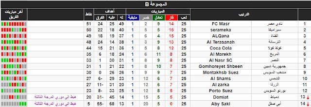 ترتيب الدوري المصري القسم التاني الدرجة التانية المجوعة B ب