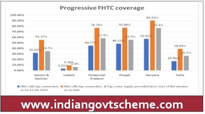 Progressive FHTC coverage