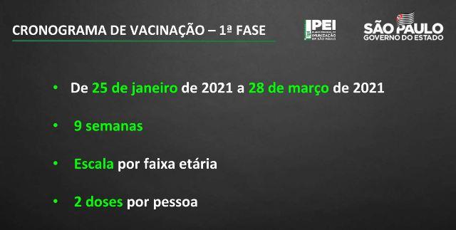 Governo de São Paulo inicia vacinação contra coronavírus em 25 de janeiro