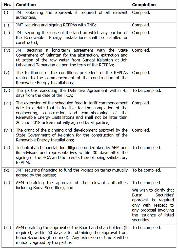 condition precedent 英文契約書の基本的用語/表現 –condition precedent, condition subsequent  ある条件が満たされたときに初めて法律的効果が生じる.