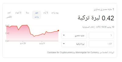 سعر الجنيه المصري امام الدولار والعملات الاجنبيه