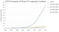 IEA forecasts of solar PV capacity installed (Credit: IEA) Click to Enlarge.