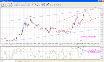 USD INR - Elliott Wave Analysis