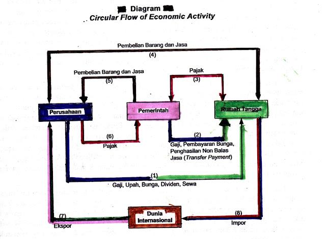 Circular Flow Economic Activity (Siklus Aliran Pendapatan)