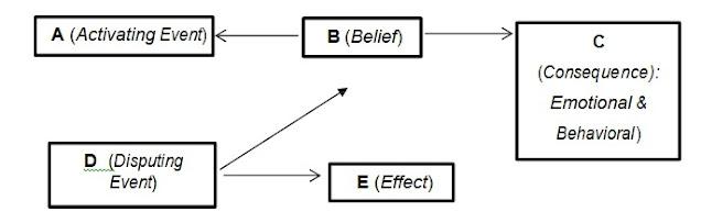 Pendekatan Konseling Berorientasi Perilaku